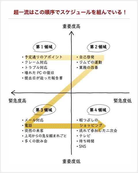 超一流はこの順序でスケジュールを組んでいる!